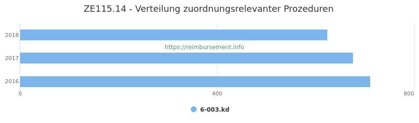 ZE115.14 Verteilung und Anzahl der zuordnungsrelevanten Prozeduren (OPS Codes) zum Zusatzentgelt (ZE) pro Jahr