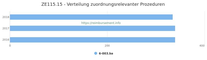 ZE115.15 Verteilung und Anzahl der zuordnungsrelevanten Prozeduren (OPS Codes) zum Zusatzentgelt (ZE) pro Jahr