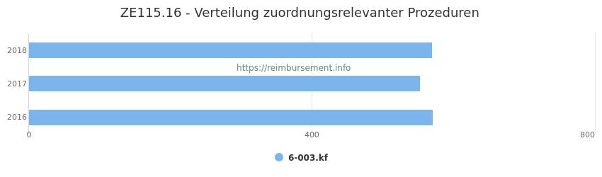 ZE115.16 Verteilung und Anzahl der zuordnungsrelevanten Prozeduren (OPS Codes) zum Zusatzentgelt (ZE) pro Jahr
