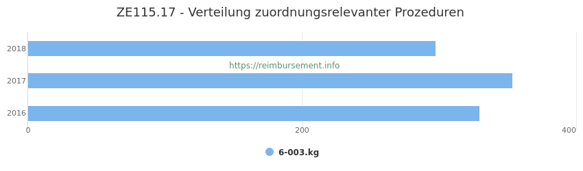 ZE115.17 Verteilung und Anzahl der zuordnungsrelevanten Prozeduren (OPS Codes) zum Zusatzentgelt (ZE) pro Jahr