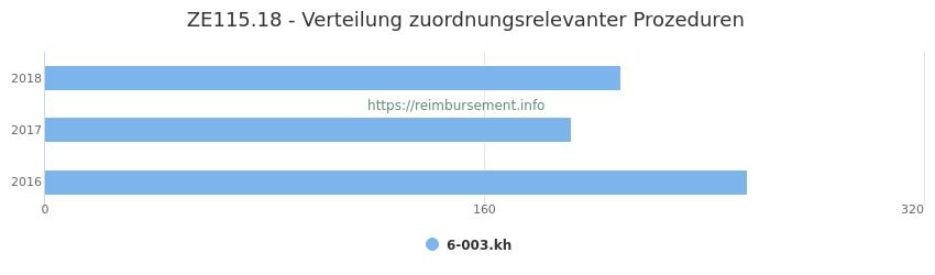 ZE115.18 Verteilung und Anzahl der zuordnungsrelevanten Prozeduren (OPS Codes) zum Zusatzentgelt (ZE) pro Jahr