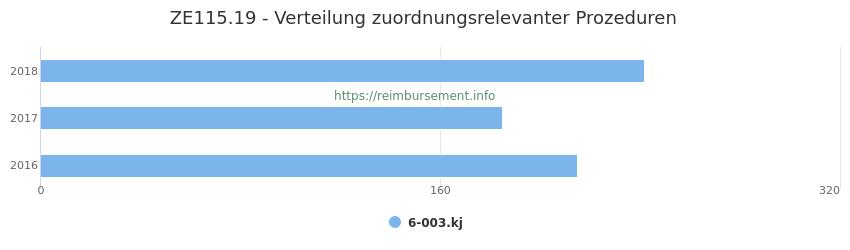 ZE115.19 Verteilung und Anzahl der zuordnungsrelevanten Prozeduren (OPS Codes) zum Zusatzentgelt (ZE) pro Jahr