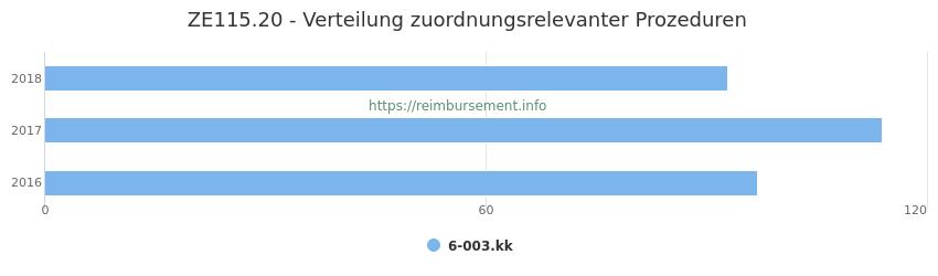 ZE115.20 Verteilung und Anzahl der zuordnungsrelevanten Prozeduren (OPS Codes) zum Zusatzentgelt (ZE) pro Jahr