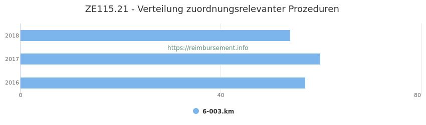 ZE115.21 Verteilung und Anzahl der zuordnungsrelevanten Prozeduren (OPS Codes) zum Zusatzentgelt (ZE) pro Jahr