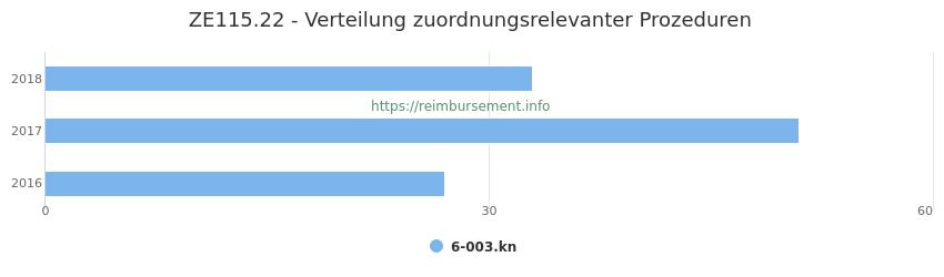 ZE115.22 Verteilung und Anzahl der zuordnungsrelevanten Prozeduren (OPS Codes) zum Zusatzentgelt (ZE) pro Jahr