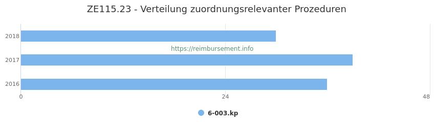 ZE115.23 Verteilung und Anzahl der zuordnungsrelevanten Prozeduren (OPS Codes) zum Zusatzentgelt (ZE) pro Jahr