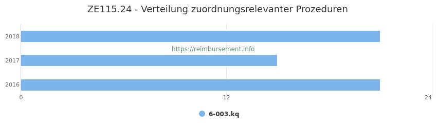 ZE115.24 Verteilung und Anzahl der zuordnungsrelevanten Prozeduren (OPS Codes) zum Zusatzentgelt (ZE) pro Jahr