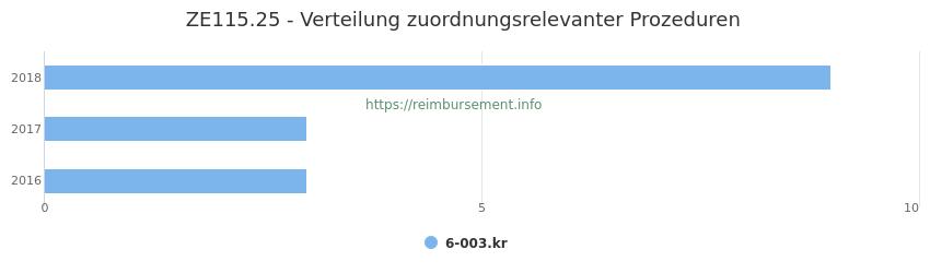 ZE115.25 Verteilung und Anzahl der zuordnungsrelevanten Prozeduren (OPS Codes) zum Zusatzentgelt (ZE) pro Jahr