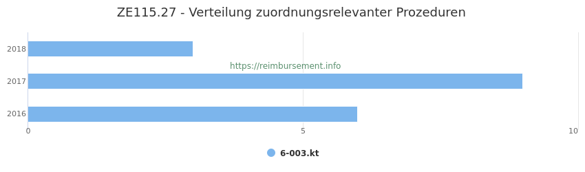 ZE115.27 Verteilung und Anzahl der zuordnungsrelevanten Prozeduren (OPS Codes) zum Zusatzentgelt (ZE) pro Jahr