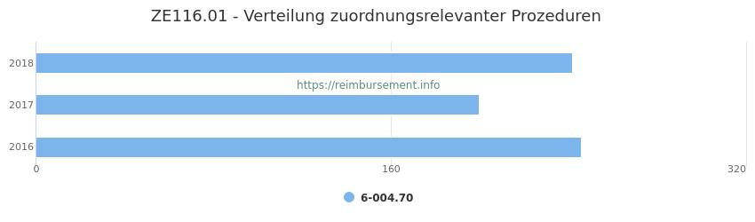 ZE116.01 Verteilung und Anzahl der zuordnungsrelevanten Prozeduren (OPS Codes) zum Zusatzentgelt (ZE) pro Jahr