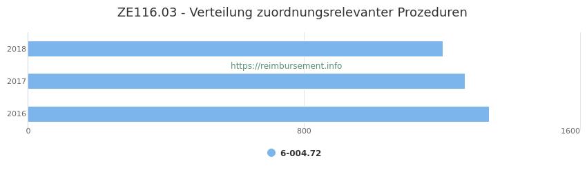 ZE116.03 Verteilung und Anzahl der zuordnungsrelevanten Prozeduren (OPS Codes) zum Zusatzentgelt (ZE) pro Jahr