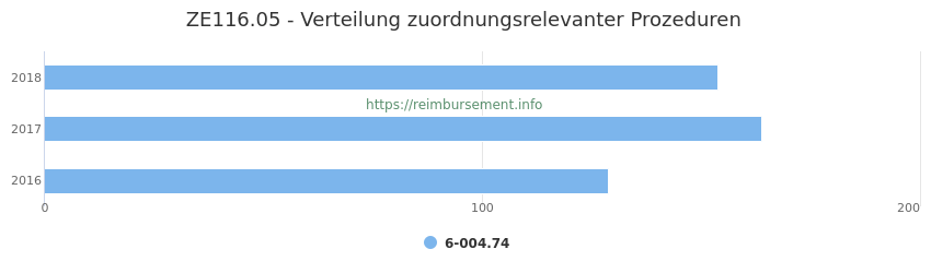 ZE116.05 Verteilung und Anzahl der zuordnungsrelevanten Prozeduren (OPS Codes) zum Zusatzentgelt (ZE) pro Jahr