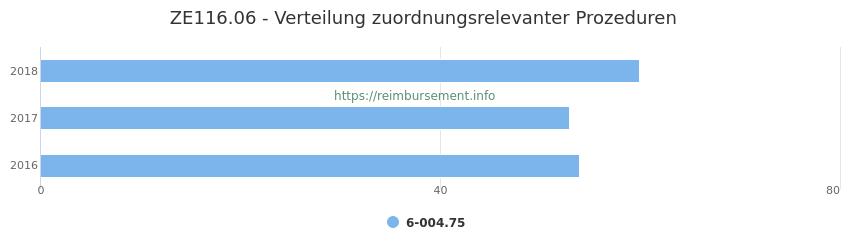 ZE116.06 Verteilung und Anzahl der zuordnungsrelevanten Prozeduren (OPS Codes) zum Zusatzentgelt (ZE) pro Jahr