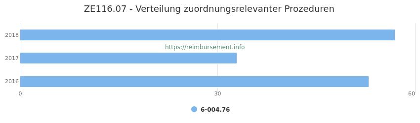 ZE116.07 Verteilung und Anzahl der zuordnungsrelevanten Prozeduren (OPS Codes) zum Zusatzentgelt (ZE) pro Jahr