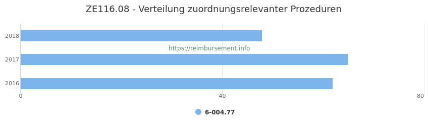 ZE116.08 Verteilung und Anzahl der zuordnungsrelevanten Prozeduren (OPS Codes) zum Zusatzentgelt (ZE) pro Jahr