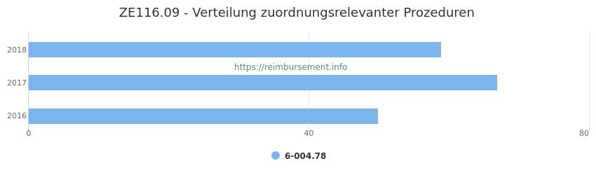 ZE116.09 Verteilung und Anzahl der zuordnungsrelevanten Prozeduren (OPS Codes) zum Zusatzentgelt (ZE) pro Jahr