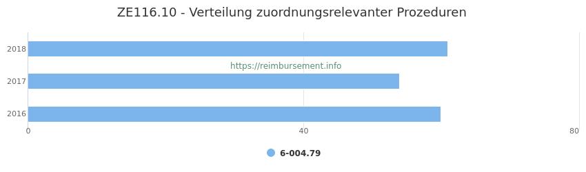 ZE116.10 Verteilung und Anzahl der zuordnungsrelevanten Prozeduren (OPS Codes) zum Zusatzentgelt (ZE) pro Jahr