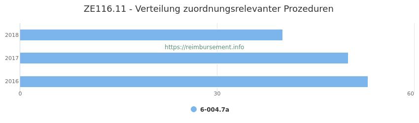 ZE116.11 Verteilung und Anzahl der zuordnungsrelevanten Prozeduren (OPS Codes) zum Zusatzentgelt (ZE) pro Jahr