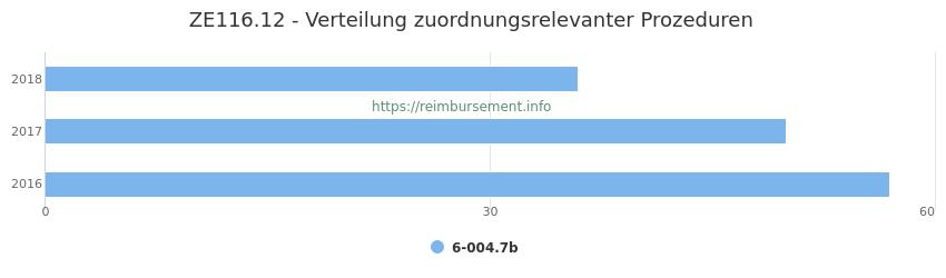 ZE116.12 Verteilung und Anzahl der zuordnungsrelevanten Prozeduren (OPS Codes) zum Zusatzentgelt (ZE) pro Jahr