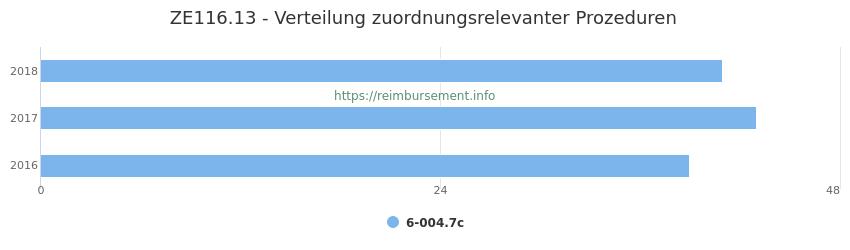 ZE116.13 Verteilung und Anzahl der zuordnungsrelevanten Prozeduren (OPS Codes) zum Zusatzentgelt (ZE) pro Jahr