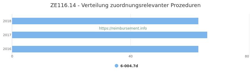 ZE116.14 Verteilung und Anzahl der zuordnungsrelevanten Prozeduren (OPS Codes) zum Zusatzentgelt (ZE) pro Jahr