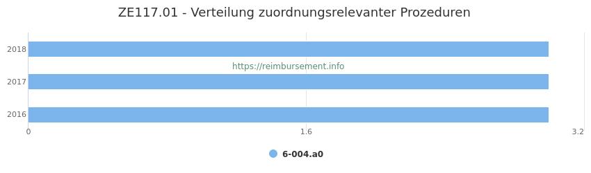 ZE117.01 Verteilung und Anzahl der zuordnungsrelevanten Prozeduren (OPS Codes) zum Zusatzentgelt (ZE) pro Jahr