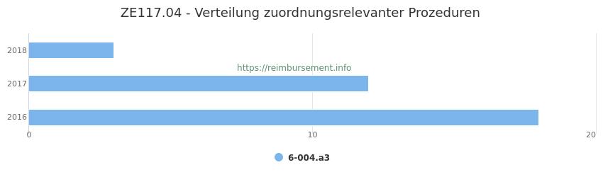 ZE117.04 Verteilung und Anzahl der zuordnungsrelevanten Prozeduren (OPS Codes) zum Zusatzentgelt (ZE) pro Jahr