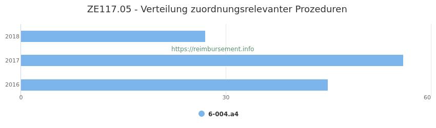 ZE117.05 Verteilung und Anzahl der zuordnungsrelevanten Prozeduren (OPS Codes) zum Zusatzentgelt (ZE) pro Jahr