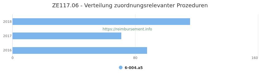 ZE117.06 Verteilung und Anzahl der zuordnungsrelevanten Prozeduren (OPS Codes) zum Zusatzentgelt (ZE) pro Jahr