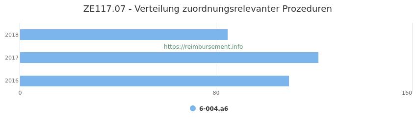 ZE117.07 Verteilung und Anzahl der zuordnungsrelevanten Prozeduren (OPS Codes) zum Zusatzentgelt (ZE) pro Jahr