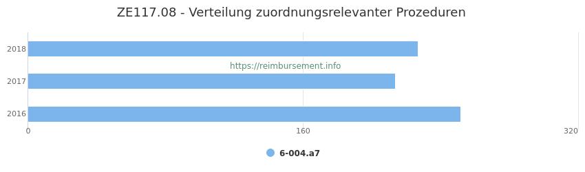 ZE117.08 Verteilung und Anzahl der zuordnungsrelevanten Prozeduren (OPS Codes) zum Zusatzentgelt (ZE) pro Jahr