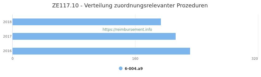 ZE117.10 Verteilung und Anzahl der zuordnungsrelevanten Prozeduren (OPS Codes) zum Zusatzentgelt (ZE) pro Jahr