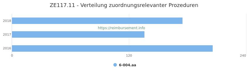 ZE117.11 Verteilung und Anzahl der zuordnungsrelevanten Prozeduren (OPS Codes) zum Zusatzentgelt (ZE) pro Jahr