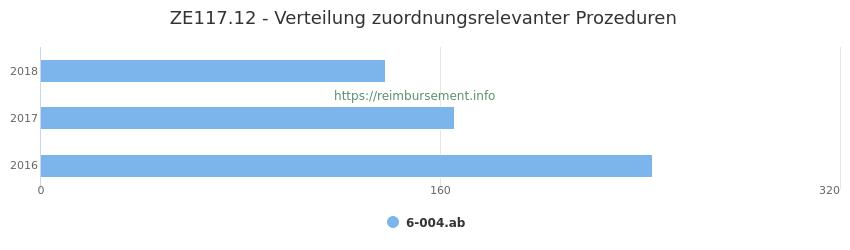 ZE117.12 Verteilung und Anzahl der zuordnungsrelevanten Prozeduren (OPS Codes) zum Zusatzentgelt (ZE) pro Jahr