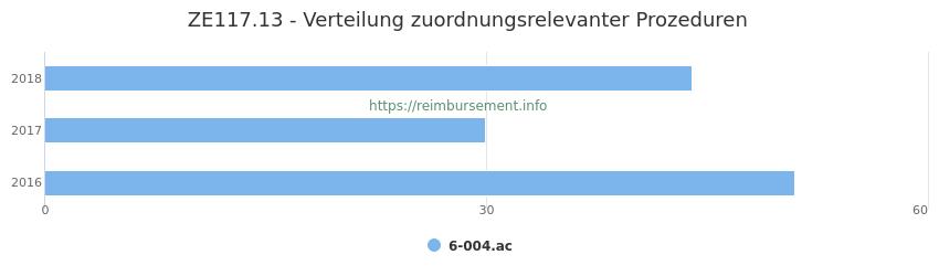 ZE117.13 Verteilung und Anzahl der zuordnungsrelevanten Prozeduren (OPS Codes) zum Zusatzentgelt (ZE) pro Jahr