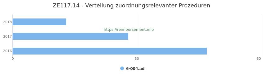 ZE117.14 Verteilung und Anzahl der zuordnungsrelevanten Prozeduren (OPS Codes) zum Zusatzentgelt (ZE) pro Jahr