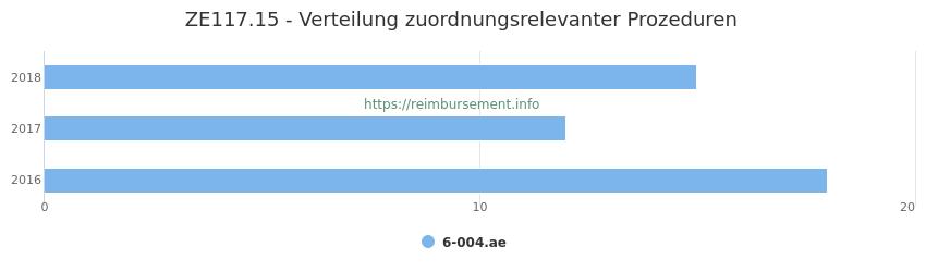 ZE117.15 Verteilung und Anzahl der zuordnungsrelevanten Prozeduren (OPS Codes) zum Zusatzentgelt (ZE) pro Jahr