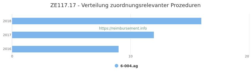 ZE117.17 Verteilung und Anzahl der zuordnungsrelevanten Prozeduren (OPS Codes) zum Zusatzentgelt (ZE) pro Jahr