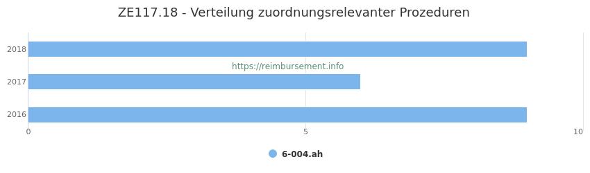 ZE117.18 Verteilung und Anzahl der zuordnungsrelevanten Prozeduren (OPS Codes) zum Zusatzentgelt (ZE) pro Jahr