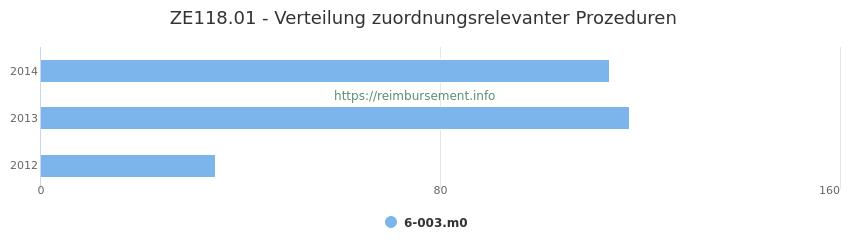 ZE118.01 Verteilung und Anzahl der zuordnungsrelevanten Prozeduren (OPS Codes) zum Zusatzentgelt (ZE) pro Jahr