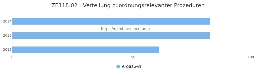 ZE118.02 Verteilung und Anzahl der zuordnungsrelevanten Prozeduren (OPS Codes) zum Zusatzentgelt (ZE) pro Jahr