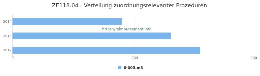 ZE118.04 Verteilung und Anzahl der zuordnungsrelevanten Prozeduren (OPS Codes) zum Zusatzentgelt (ZE) pro Jahr