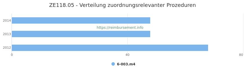 ZE118.05 Verteilung und Anzahl der zuordnungsrelevanten Prozeduren (OPS Codes) zum Zusatzentgelt (ZE) pro Jahr