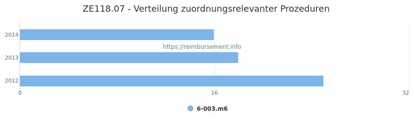ZE118.07 Verteilung und Anzahl der zuordnungsrelevanten Prozeduren (OPS Codes) zum Zusatzentgelt (ZE) pro Jahr