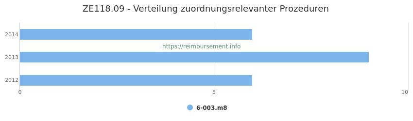 ZE118.09 Verteilung und Anzahl der zuordnungsrelevanten Prozeduren (OPS Codes) zum Zusatzentgelt (ZE) pro Jahr