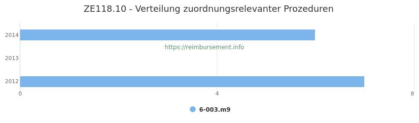 ZE118.10 Verteilung und Anzahl der zuordnungsrelevanten Prozeduren (OPS Codes) zum Zusatzentgelt (ZE) pro Jahr