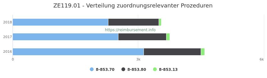 ZE119.01 Verteilung und Anzahl der zuordnungsrelevanten Prozeduren (OPS Codes) zum Zusatzentgelt (ZE) pro Jahr