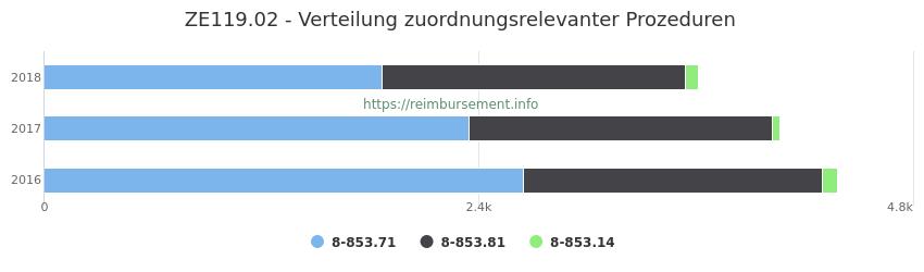 ZE119.02 Verteilung und Anzahl der zuordnungsrelevanten Prozeduren (OPS Codes) zum Zusatzentgelt (ZE) pro Jahr