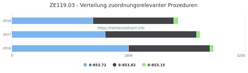 ZE119.03 Verteilung und Anzahl der zuordnungsrelevanten Prozeduren (OPS Codes) zum Zusatzentgelt (ZE) pro Jahr