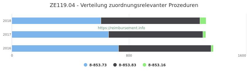 ZE119.04 Verteilung und Anzahl der zuordnungsrelevanten Prozeduren (OPS Codes) zum Zusatzentgelt (ZE) pro Jahr